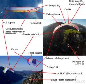 A siklóernyő részei, a siklóernyő felépítése
